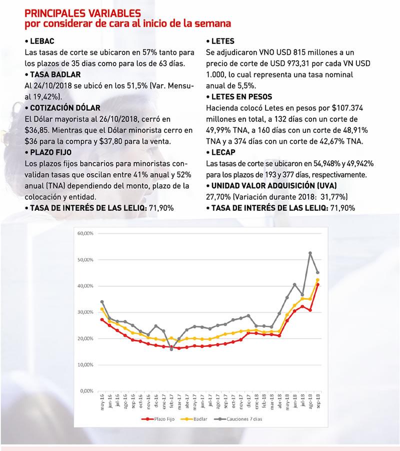 Reporte semanal - Fiduciaria del Norte