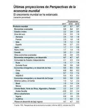 http://blog-dialogoafondo.imf.org/wp-content/uploads/2018/10/SPA-WEO-TABLE_Page_1-791x1024.png